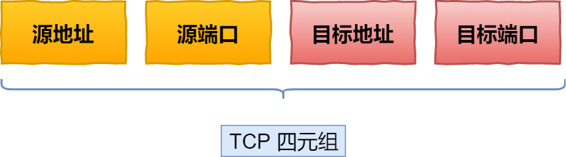 TCP 四元组