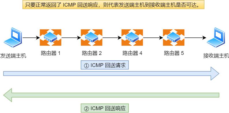 ICMP 回送消息