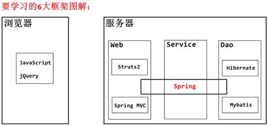 SpringMVC入门详解及案例