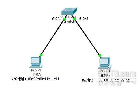 交换机工作原理、MAC地址表、路由器工作原理详解