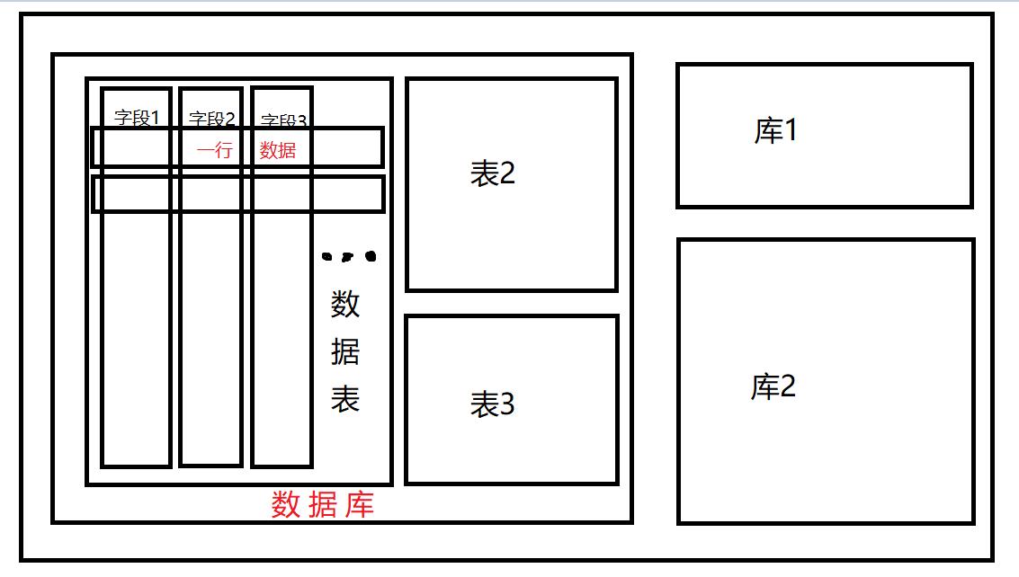 数据库结构简易图