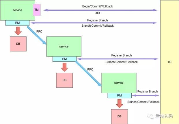 易企秀的开发原理_软件开发