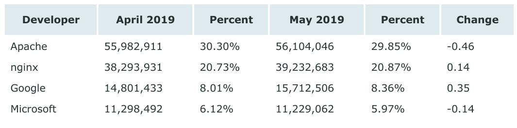 5 月全球 Web 服务器报告,微软减少 1.12 亿站点A