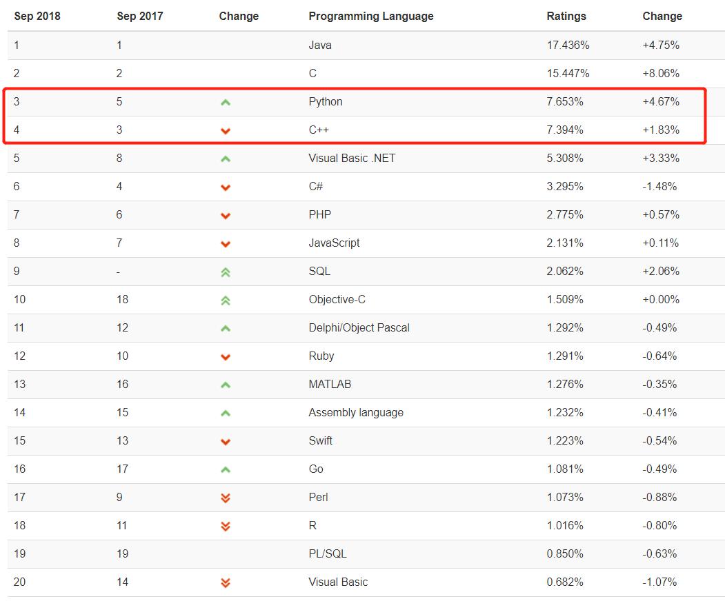 TIOBE 9 月排行榜:C++ 式微,第 3 名被 Python 拿下