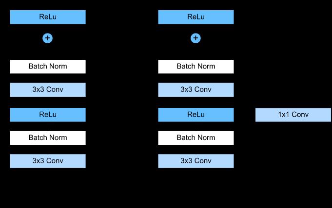 https://d2l.ai/chapter_convolutional-modern/resnet.html