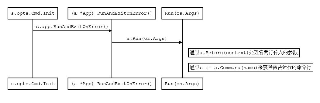 micro.NewService的函数调用关系如下