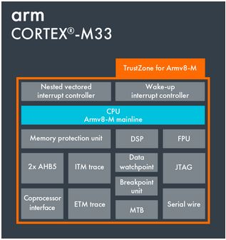 cortex-m33