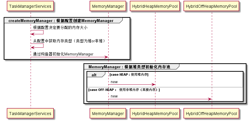 flink-memory-manager-init-seq