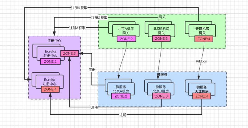 微服务架构改进zone