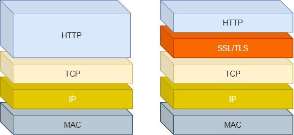 HTTP 与 HTTPS 网络层