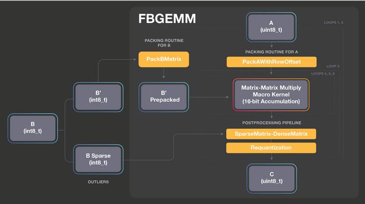 服务器端推理优化库 FBGEMM