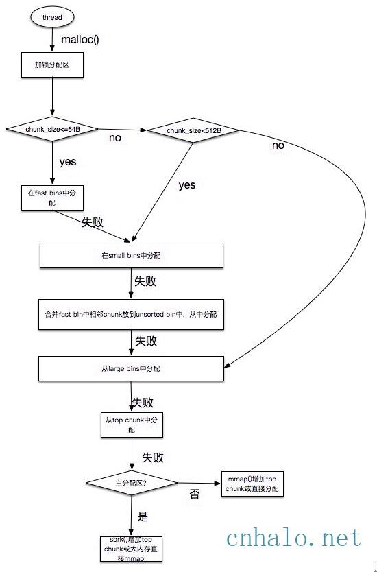 ptmalloc分配流程