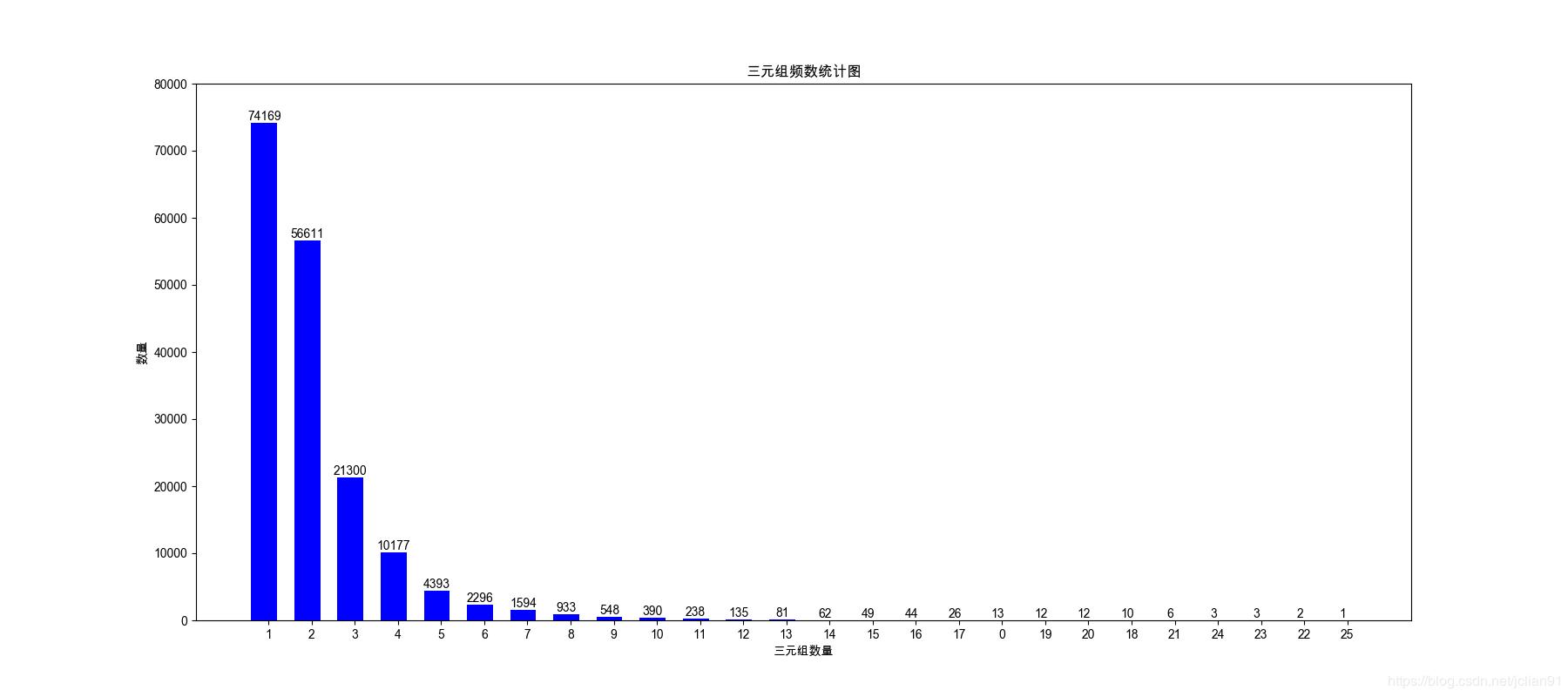 每句话中的三元组数量分布图