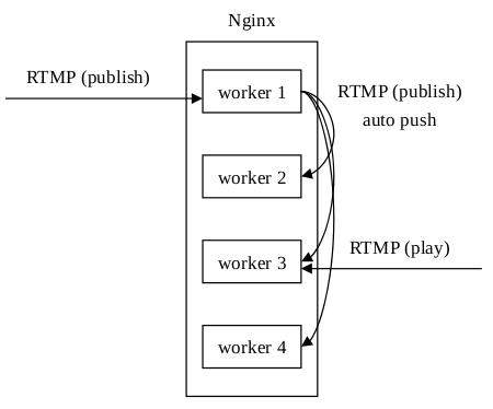 nginx-rtmp-module的缺陷分析_开源中国- jishuwen(技术文)