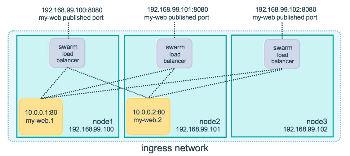 routing-mesh