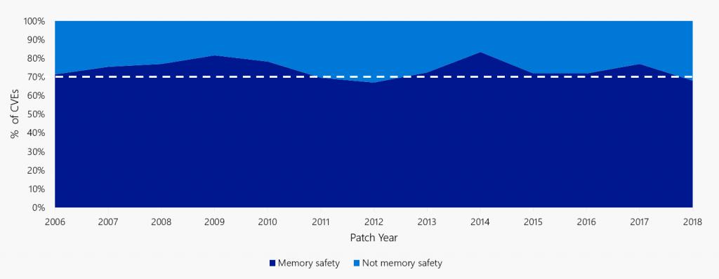 微软正探索将 Rust 作为 C 和 C++ 的安全替代方案