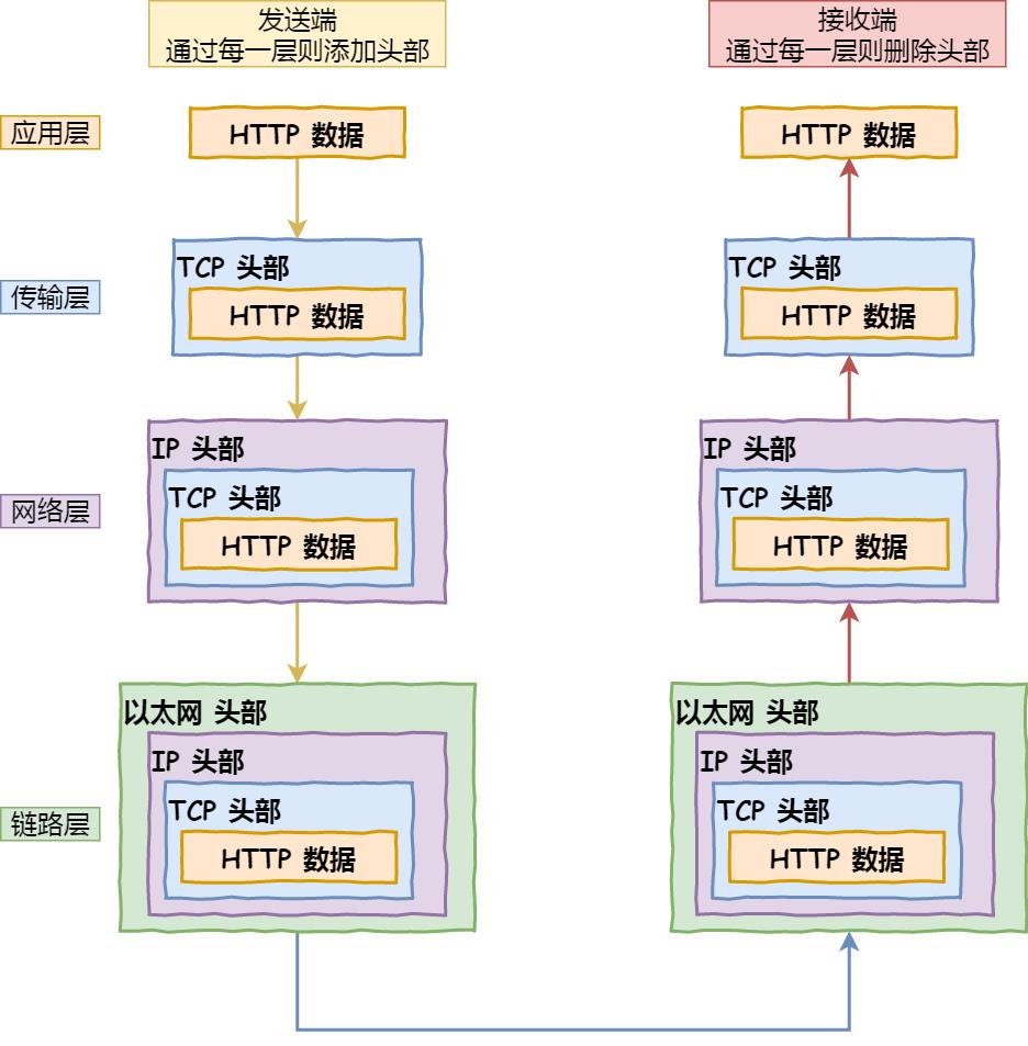 网络分层模型