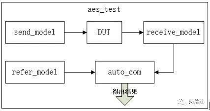 AES加密testbench结构