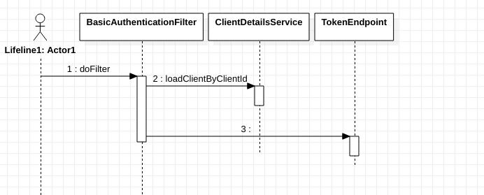 Springsecurity-oauth2之/oauth/token的处理丶一个站在Java后端