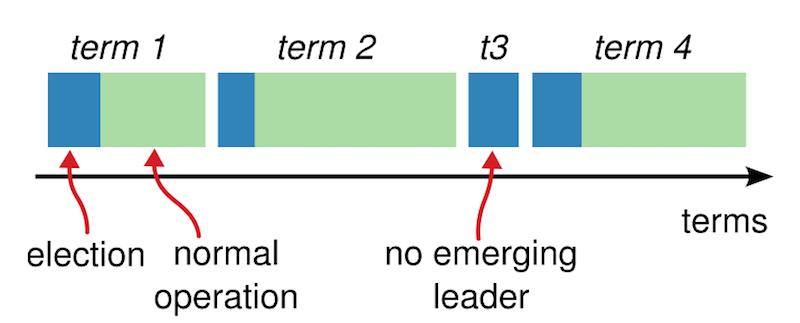 term任期与leader选举