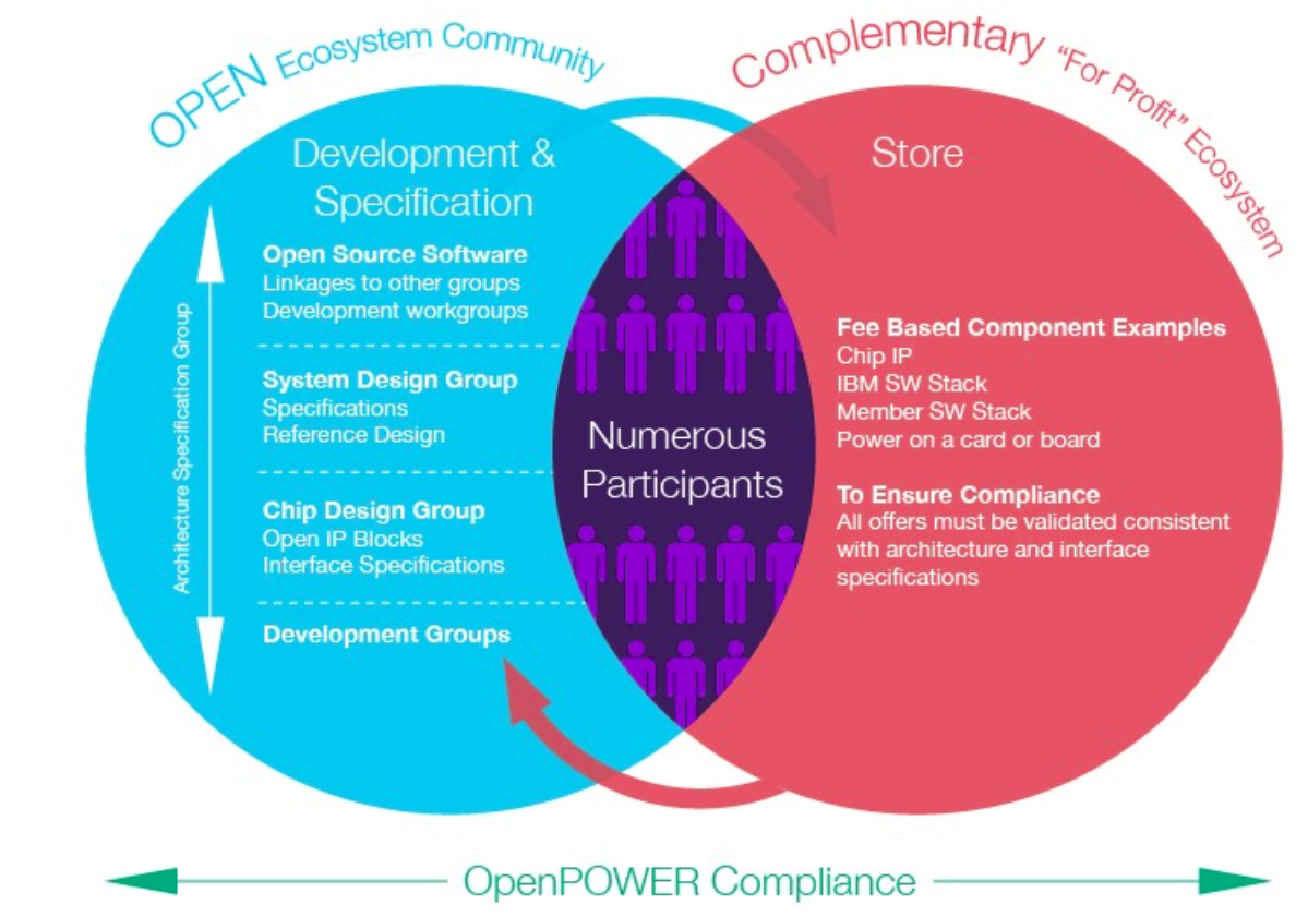 IBM宣布开源Power芯片指令集架构(ISA),OpenPOWER基金会加入Linux基金会