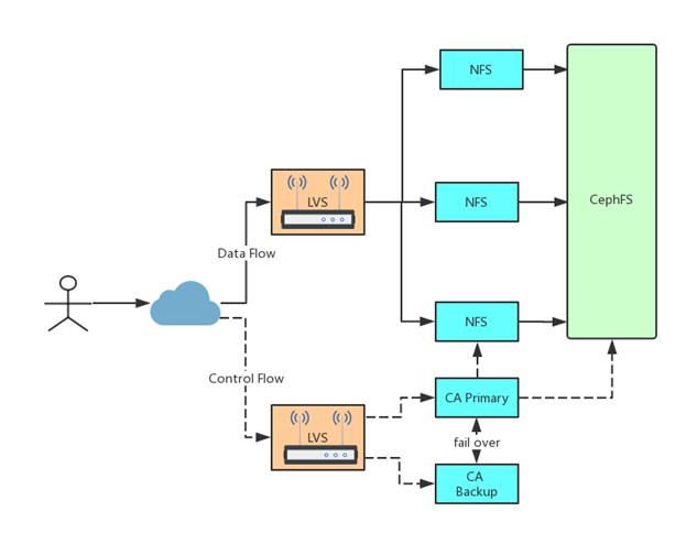 系统结构的示意图