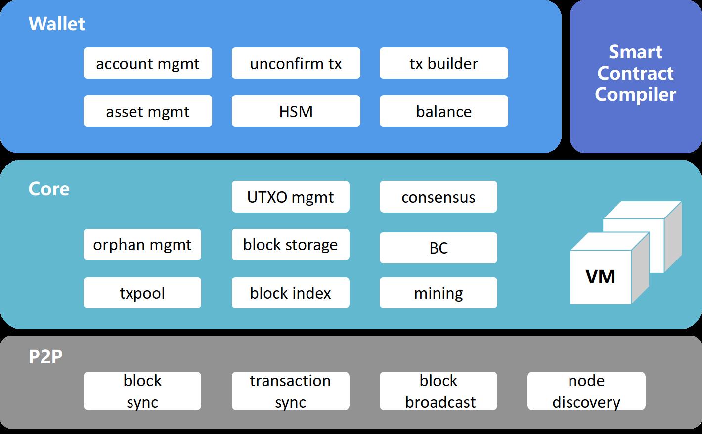 多元比特资产的交互协议 Bytom