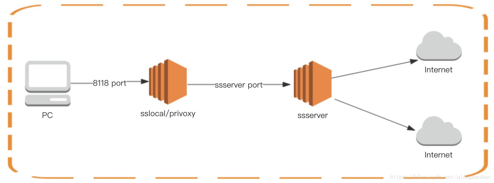 Shadowsocks + Privoxy 搭建http 代理服务- 司徒无涯的个人空间- OSCHINA