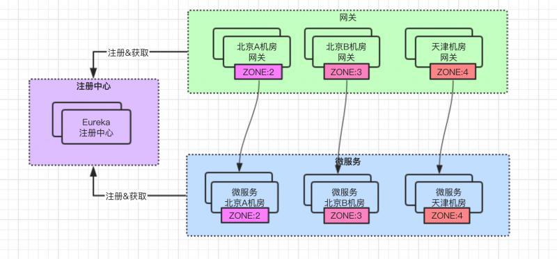 微服务架构zone