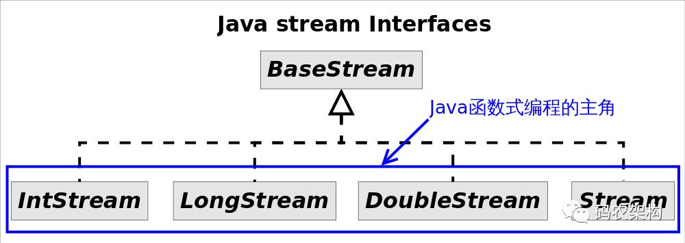 函数式编程Stream接口真的有那么好用吗?