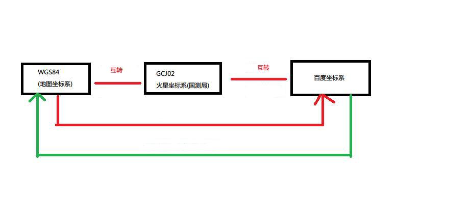 原始GPS与百度、谷歌、高德地图的相互转换- lanhunyoumeng的个人