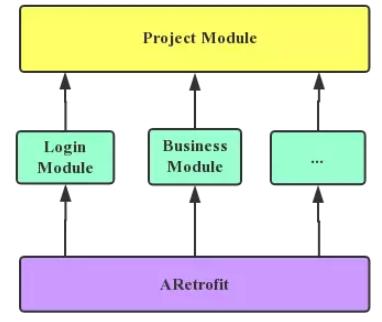Android 组件化最佳实践 ARetrofit 原理