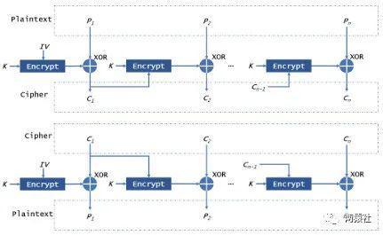 CFB模式