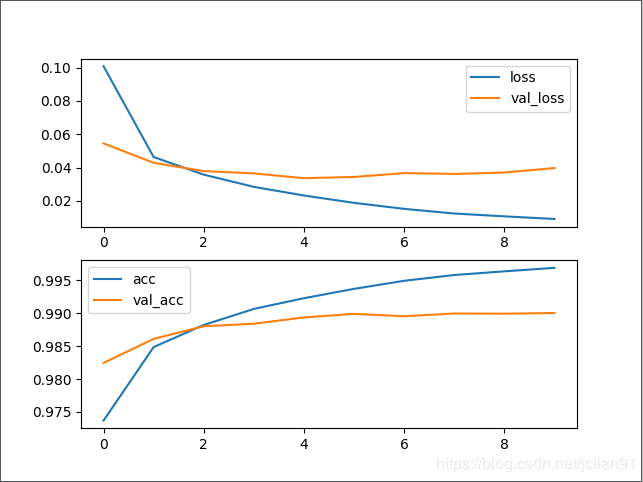 训练过程中的loss和acc曲线图