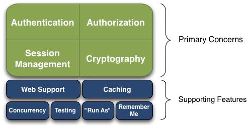 D 语言安全认证框架 Hunt Shiro