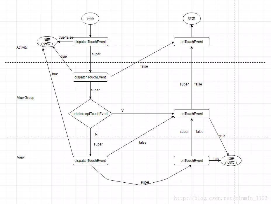 事件分发过程图