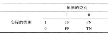 模型评估指标