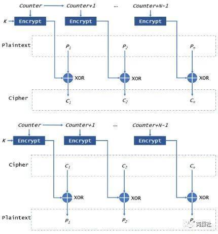 CTR模式