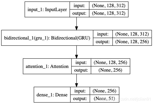 关系分类模型图