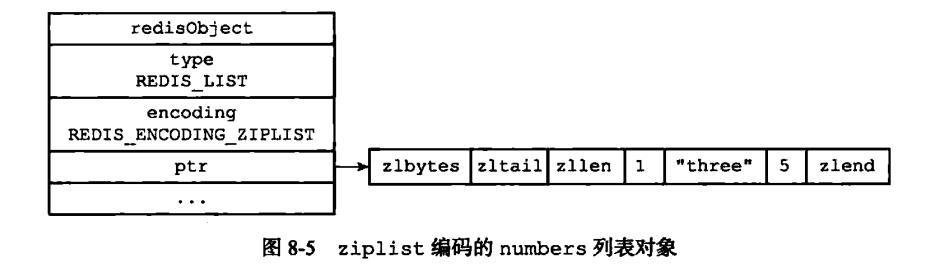 Redis五种数据类型