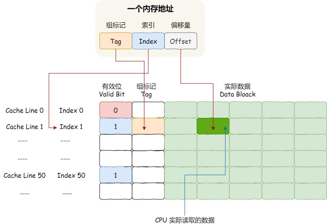 面试官:如何写出让 CPU 跑得更快的代码?