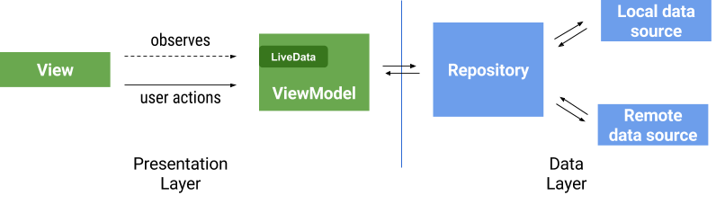 Observer pattern in the UI and callbacks in the data layer