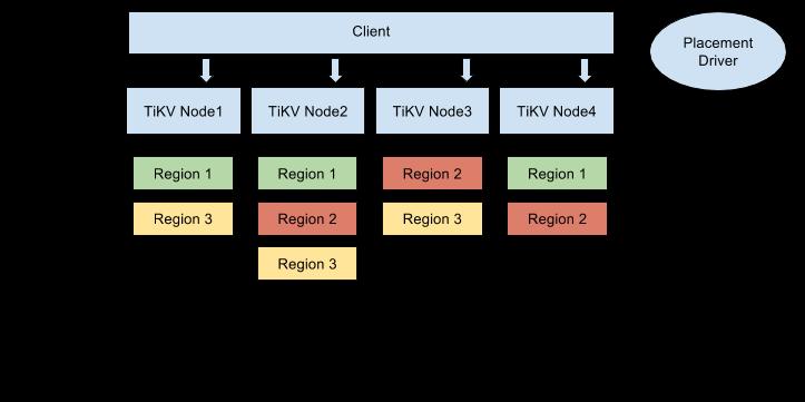 分布式事务键值数据库 TiKV