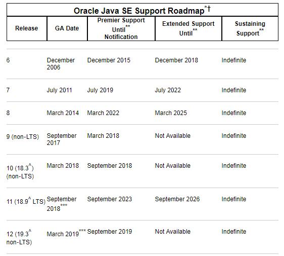 Java 11 / JDK 11 正式发布! - OSCHINA