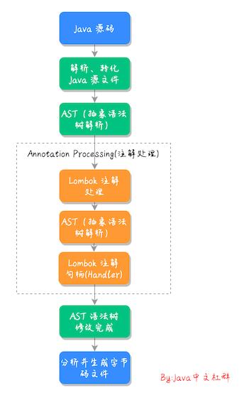lombok 执行流程.png