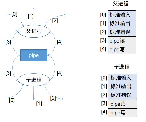 调用后的文件描述符表状态