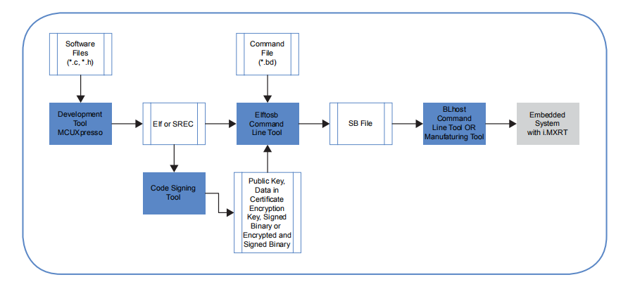 NXP-MCUBootUtility_tool_flow