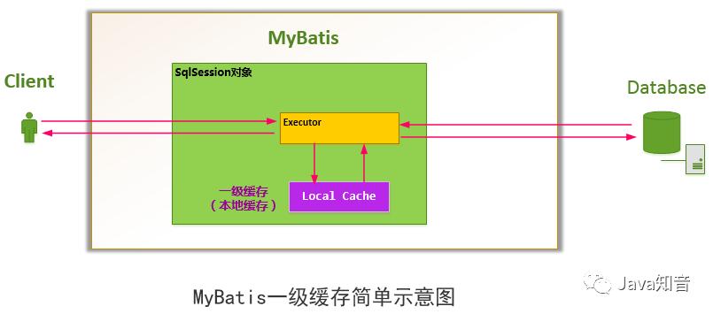 手把手带你阅读Mybatis源码(三)缓存篇