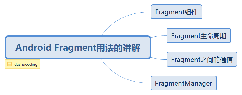 Android Fragment用法的讲解.png