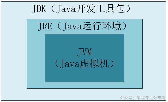 图一:JDK、JRE、JVM之间的关系